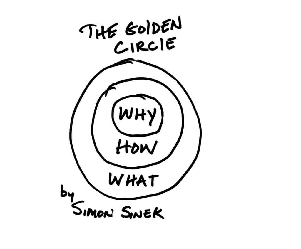 Simon Sinek The Golden Circle