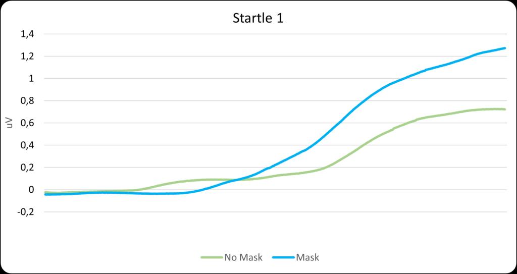 Startle 1