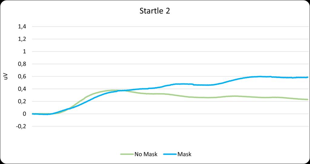 Startle 2