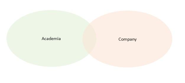 Diagram Academia-Company