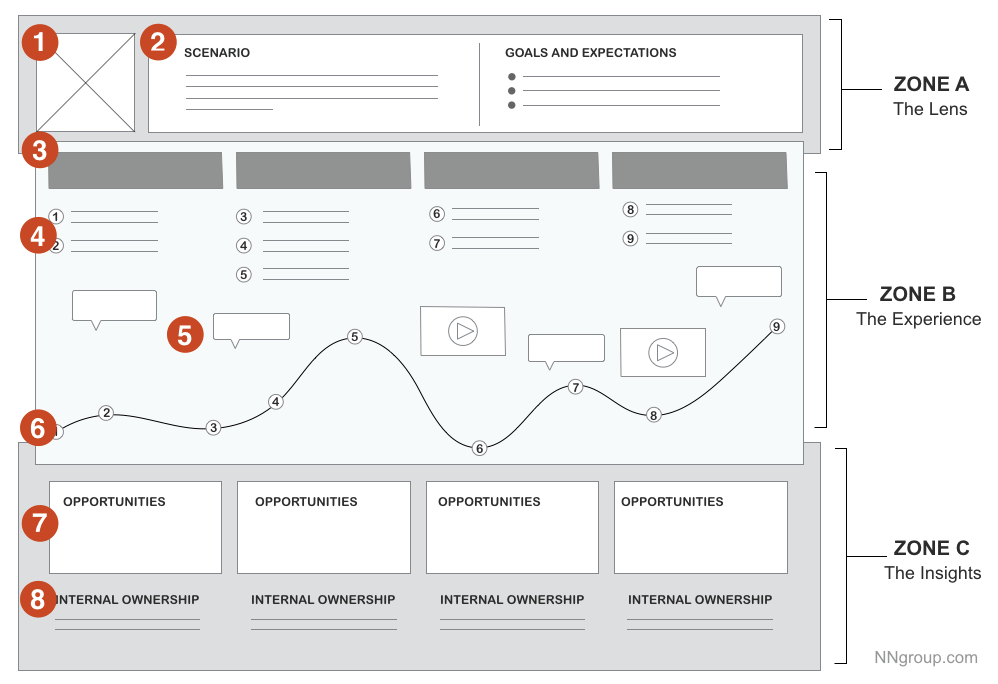 Mappa del Customer Journey - User Experience