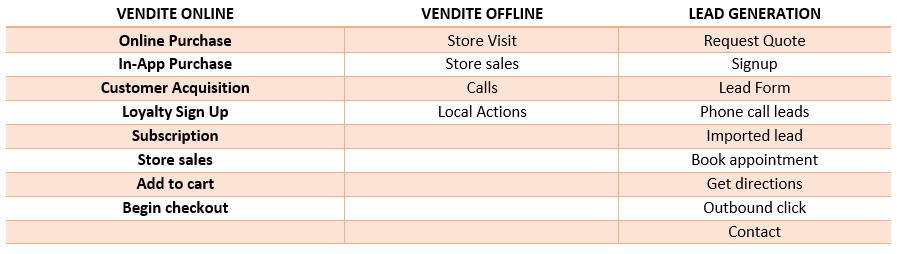Tabella vendite online, vendite offline, lead generation