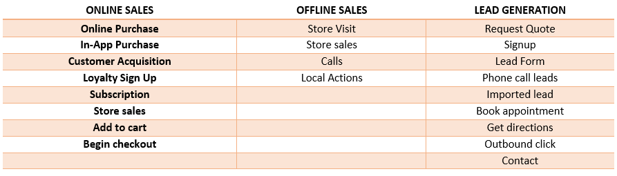 Table of online sales, offline sales, and lead generation