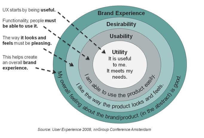 User Experience - Brand Experience - Desiderability - Usability - Utility